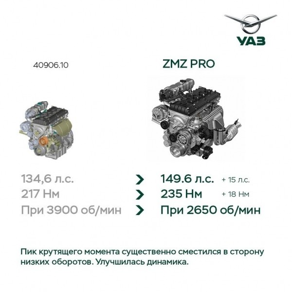 Технические характеристики УАЗ Патриот 2019
